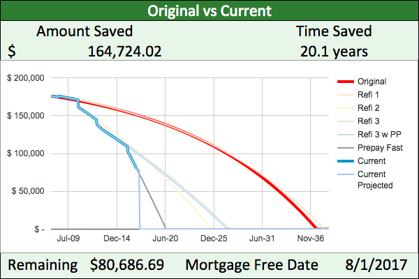 Mortgage payoff progress: outstanding principal is down to $80,686.89 and we're due to pay off by Aug 1, 2017. By prepaying and refinancing, we are saving $164,724.02 and 20.1 years over original mortgage plan.