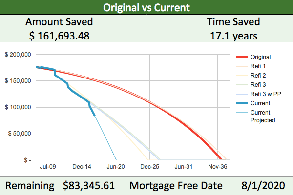 Mortgage payoff progress: outstanding principal is down to $83,345.61 and we're due to pay off by Aug 1, 2020. By prepaying and refinancing, we are saving $161,693.48 and 17.1 years over original mortgage plan.