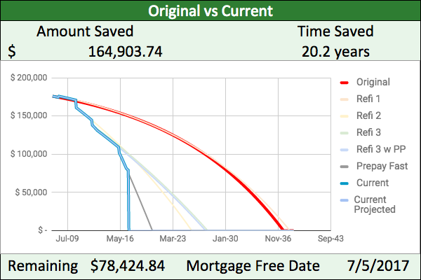 Mortgage payoff progress: outstanding principal is down to $78424.84 and we're due to pay off on July 5, 2017. By prepaying and refinancing, we are saving $164,903.73 and 20.2 years over original mortgage plan.