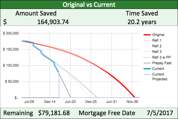 Mortgage payoff progress: outstanding principal is down to $79,181.68 and we're due to pay off on July 5, 2017. By prepaying and refinancing, we are saving $164,903.73 and 20.2 years over original mortgage plan.