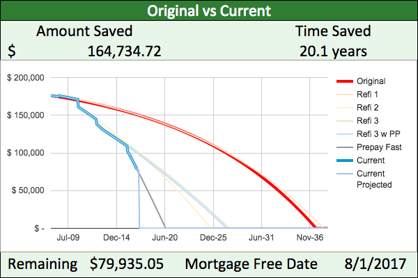Mortgage payoff progress: outstanding principal is down to $79,935.05 and we're due to pay off by Aug 1, 2017. By prepaying and refinancing, we are saving $164,734.72 and 20.1 years over original mortgage plan.