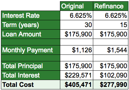 Original mortgage vs 15-year refinance: total cost drops from $405,471 to $277,990