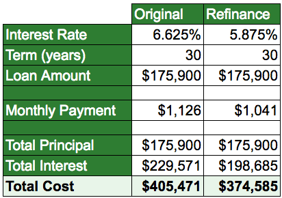 Original mortgage vs refinance: total cost drops from $405,471 to $374,585