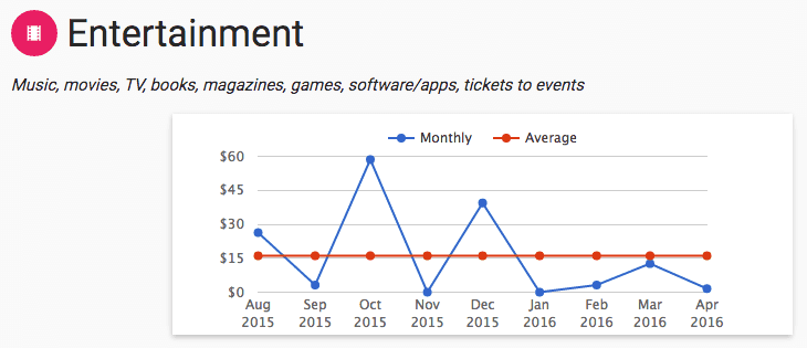 Monthly entertainment spending chart