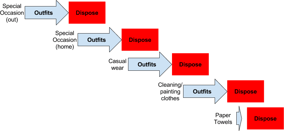 Chart showing a bad clothing lifecycle: special occasion wear gets worn and then discarded; casual wear gets worn and then discarded; cleaning and painting clothes get worn and then discarded; rags are replaced by paper towels and then discarded
