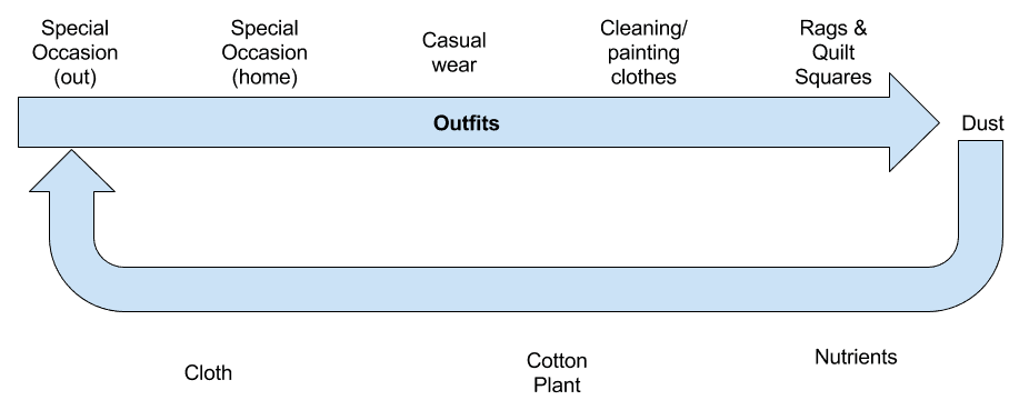 Chart showing a good clothing lifecycle: special occasion wear to casual wear to cleaning and painting clothes to rags and quilt squares to dust; then the dust becomes nutrients for cotton plants that become cloth and ultimately create new clothing