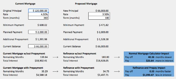 Screenshot of the ultimate refinancing spreadsheet
