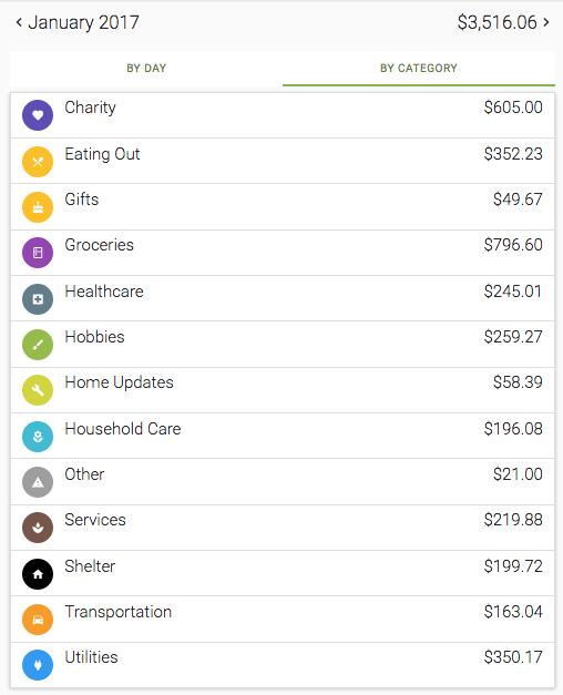 Overall spending $3,516.06