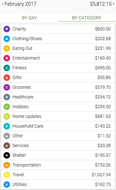 Overall spending $5,812.15