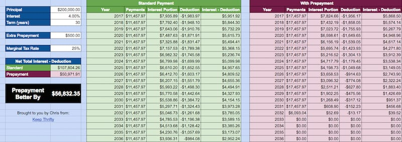 Home Mortgage Interest Deduction Comparison spreadsheet screenshot
