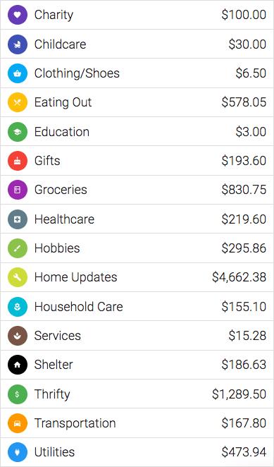 Overall spending $9,207.99