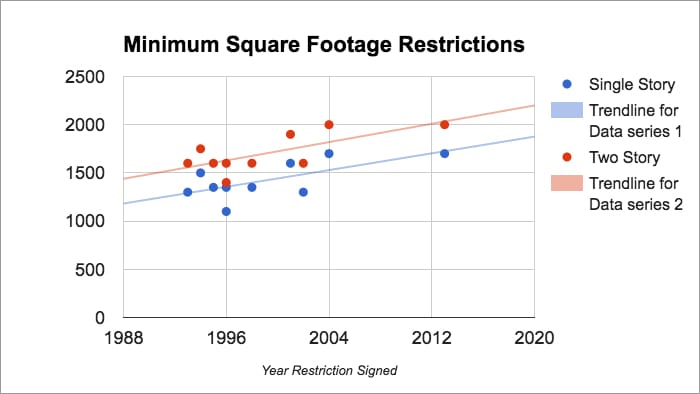 Chart showing increasing minimum square footage restrictions over time for both one-story (from 1300 sq. ft. in 1993 to 1700 sq. ft. in 2013) and two-story homes (from 1600 sq. ft. in 1993 to 2000 sq. ft. in 2013).