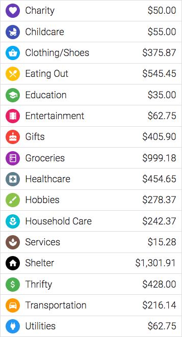 Overall spending $5,528.62