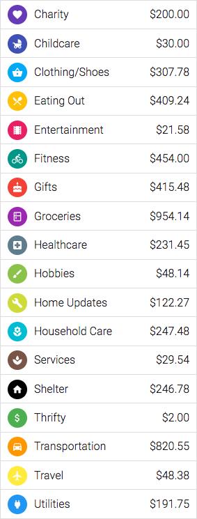 Overall spending $4,780.56