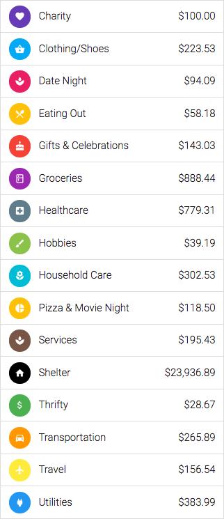 Overall spending $27,714.21