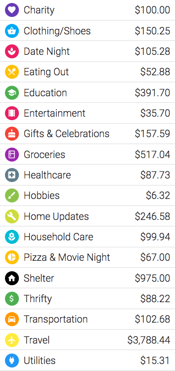 Overall spending $6987.66