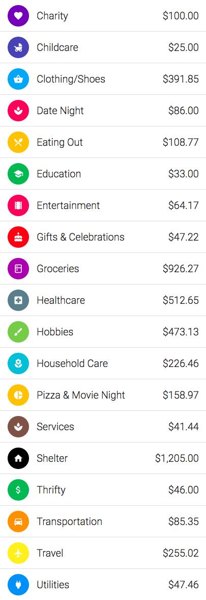 Overall spending $4833.76