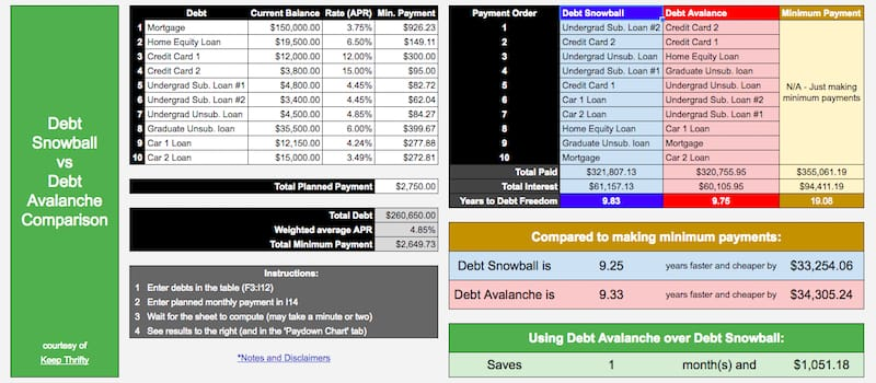 Screenshot of the Debt Snowball vs Debt Avalanche Spreadsheet
