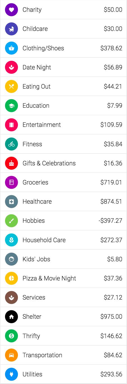 Overall spending $3768.20