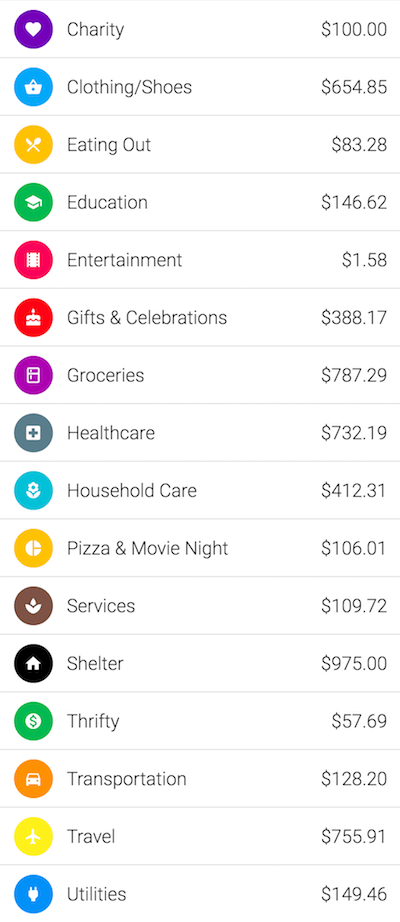 Overall spending $5,588.28