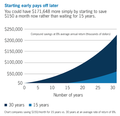 Chart showing power of compound interest over time