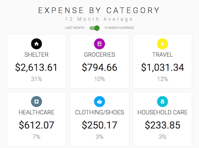 Screenshot of category average spending from the Thrifty app