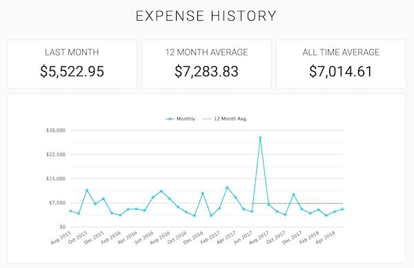 March spending: $5,522.95; 12-month average spending: $7,293.01