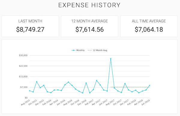 June spending: $8,749.27; 12-month average spending: $7,614.56