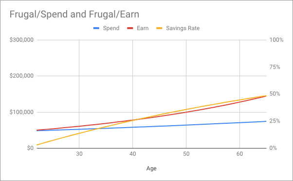 Chart showing normal wage growth and frugal expenditure growth over time; savings rate grows to nearly 50% by retirement age