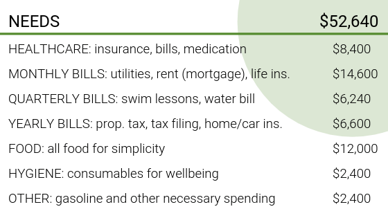 Total planned needs: $52,640. Includes: Healthcare (insurance, bills, medication) - $8,400, Monthly Bills (utilities, rent/mortgage, life insurance) -  $14,600, Quarterly Bills (swim lessons, water bill) - $6,240, Yearly Bills (property tax, tax filing, home/car insurance) - $6,600, Food (all food for simplicity) - $12,000, Hygiene (consumables for wellbeing) - $2,400, and other (gasoline and other necessary spending) - $2,400